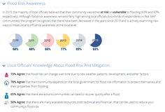FEMA's polling reveals what the American public and local officials think about flooding http://waterpolls.org/fema-flooding-surveys/