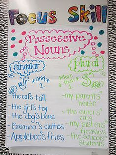 possessive nouns {anchor chart} Teaching in Flip Flops: Focus Skill. She used CTP's Poppin' Patterns letters. (sentences in english anchor charts) Grammar And Punctuation, Teaching Grammar, Teaching Writing, Teaching Tools, Teaching English, Teaching Ideas, Grammar Practice, Creative Teaching, English Grammar