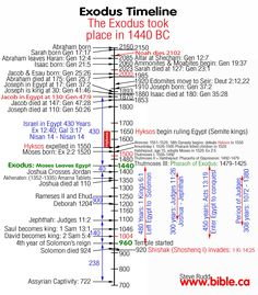Timeline shows the dates and names of the Pharaohs of Egypt during the time of Moses and the Exodus