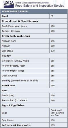 sanitation guidelines for food service