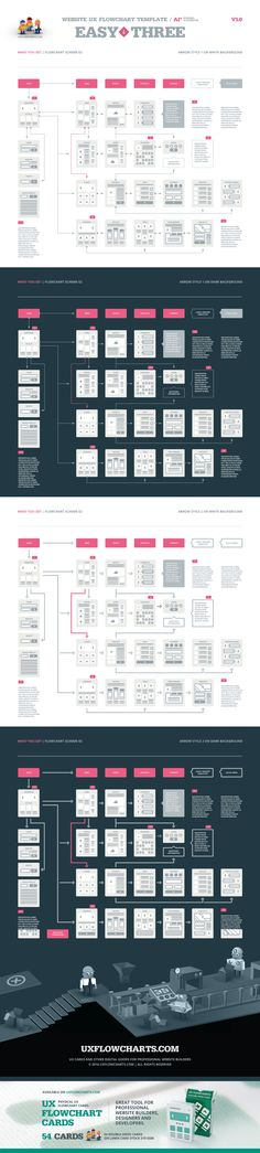 EasyThree Website UX Flowchart AI by UX Flowcharts on Creative Market