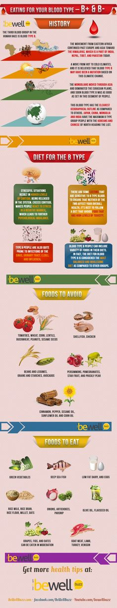 Eating right for your blood type ~ B Blood Grouping Infographic