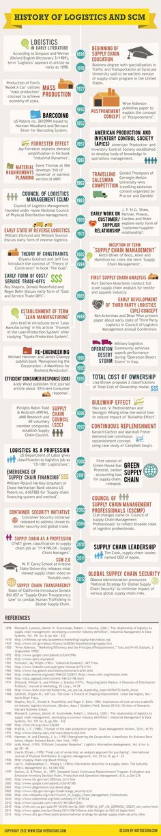 History of the Logistics and Supply Chain Management