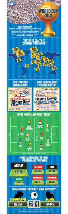SAP's Infographic on Social Media & The World Cup Group Stages