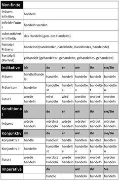 German for Beginners: How to Conjugate Regular Verbs. - learn German,verbs,grammar,german