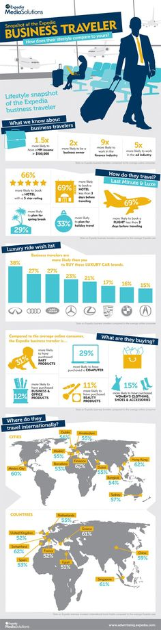 Business travelers infographic, Expedia