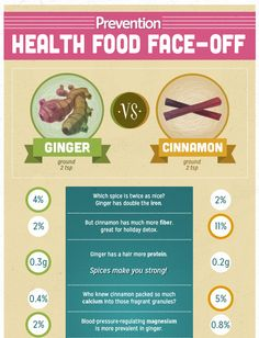 Which is Healthier: Ginger or Cinnamon? | Prevention  Ginger = more iron, more protein, reduce inflammation & aids digestion Cinnamon = calcium, Fibrous, lower blood sugar , Bone health vit K! Both have antioxidants