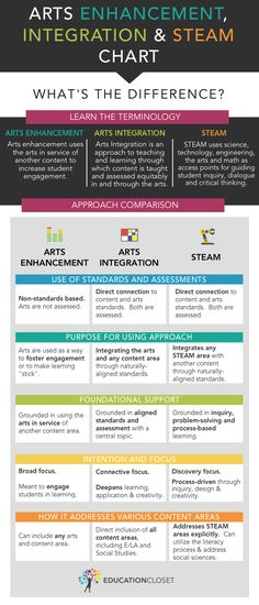 What\'s the difference between Arts Integration and STEAM? Really helpful chart from artsintegrationconference.com