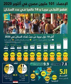 مصر الأولى عربي ا و14 عالمي ا في عدد السكان Projects To Try Tri Economy