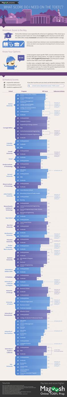 What Score Do I Need On The TOEFL? Infographic