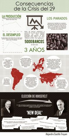 """""""The Great Depression"""" Study History, History Facts, World History, Curious Facts, History Classroom, History Teachers, Modern History, Teaching Spanish, Study Tips"""