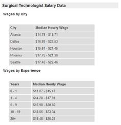 Surgical Technician Salary Is It Worth The Pursuit? For The Individual Who  Is Interested In