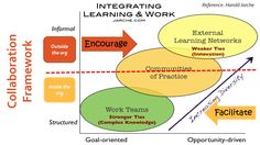 I have used the collaboration framework created by Harold Jarche to show where L&D can facilitate and where they can encourage workers to participate and build their PLN, respectively. Collaboration, The Outsiders, Innovation, Encouragement, Knowledge, Goals, Learning, Face, Studying