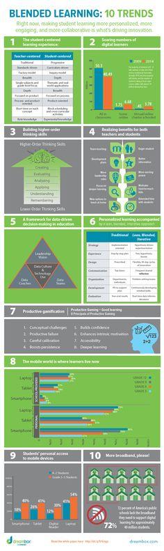 10 tendencias en Blended Learning #infographic #education #blendedlearning