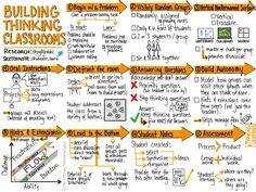 #thinkingclassroom - Twitter Search