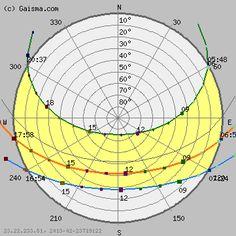 20+ Best Sun Path - Diagram images | sun path, sun path diagram, diagram  architecturePinterest