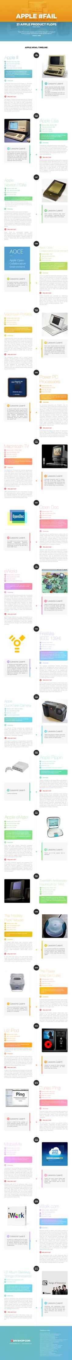 Apple #Fail Infographic
