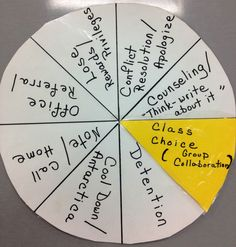 Ms. Foster uses this wheel in her classroom when a student fails to reach classroom norms after all other motivational options have been utilized.  The student is given the choice of consequences, which usually results in positive, constructive choices of consequences.  In most cases, students will seek a conflict resolution over a note home to parents or detention. Classroom Norms, Classroom Ideas, Classroom Organization, Classroom Management, Behavior Interventionist, Responsive Classroom, Conflict Resolution, Board Ideas, Third Grade