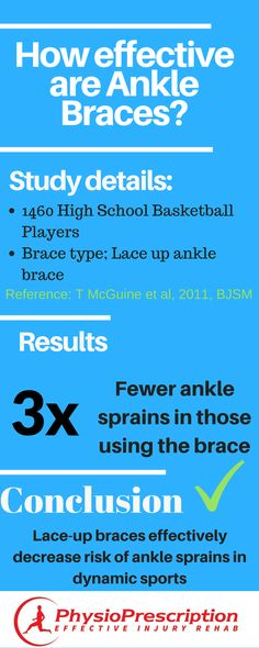 Decrease the risk  of ankle sprains by a massive 3 times! See which brace is best here...