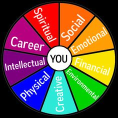 wellness wheel - Google Search Wellness Wheel, Physics, Spirituality, Chart, Google Search, Creative, Spiritual, Physique