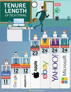 Tenure Length of Tech Titans Compared - New Board, Talent Management, Business Intelligence, Data Science, Microsoft, Tech Companies, Coaching, Career, Digital