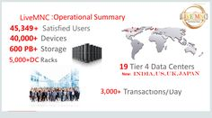 "The Complete Web Hosting Channel, Web Hosting & Data Center Architecture.  http://livemnc.com/  http://livemnc.com/dedicated-servers/linux-dedicated-server/  <a href=""http://development.livemnc.com/"">Best App Development and Digital Marketing services in India</a>  Phone: 08233959333/08766685551"