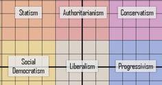 IL test infallibile sull'orientamento politico