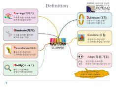 디자인 아이디어 메소드 찾기 - 스캠퍼기법 SCAMPER 아이디어 발상기법  참고 : http://skccblog.tistory.com/2187