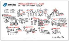 7 principles of persuasion (website usability)