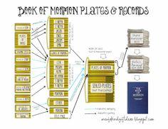 Freebie Scripture or Scripture Journal Insert- Book of Mormon Plates