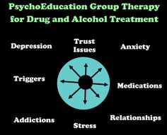 Substance Abuse and Addiction Counseling subjects for accounting