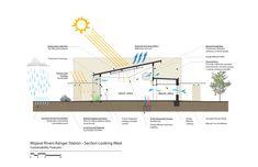 Mojave Rivers Ranger Station / Marcy Wong Donn Logan Architects. Adicionado por ConceptCasa.com.br