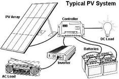 Wiring diagram for this mobile off-grid solar power system