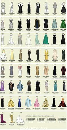 연도별 드레스