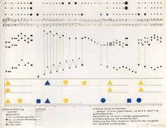 Heinrich-Siegfried Bormann - Visual Analysis of a Piece of Musicfrom a Color Theory Class with Wassily Kandinsky (1930)
