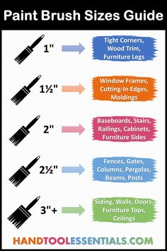 Woodworking Bench Plans, Woodworking Hand Tools, Diy Spray Paint, Paint Stain, Paint Brush Sizes, How To Apply Polyurethane, Chart Tool, House Paint Interior, Painting Tips