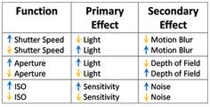 """Might be easier to think of as """"primary"""" and """"secondary"""" effects."""