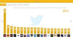 Audisocial Tv®: X Factor boom audisocial 43% su Twitter e 135mila like su Facebook