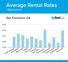 Average rental rates for a one-bedroom apartment in San Francisco, CA neighborhoods. #apartment #rent #renting #SF #California