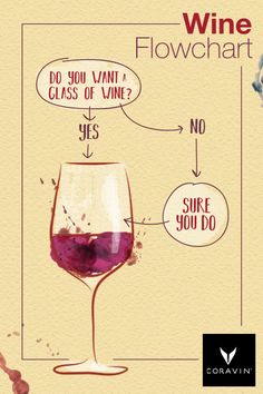 This very important flowchart is essential when deciding to have a glass. Share with all those who may need it!