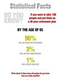 Smart Financial Investment Advice: Wealth Statistics Of People Who Invest In A Retirement Plan..