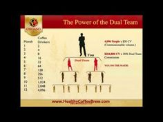 Some information about Organo Gold and how the compensation plan comes into play. Improve Blood Circulation, It's Easy, Health And Wellness, This Or That Questions, How To Plan, Coffee, Drinks, Youtube, Gold