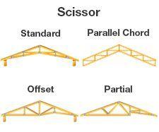 Scissor Truss Questions The Garage Journal Board Roof