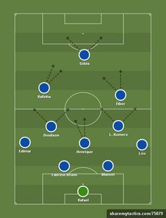 Ruralito - April 2016 - Create and share your football formations and tactics Soccer Practice Drills, Football Drills, Football Art, Soccer Games, Football Manager 2016, Football Formations, Football Tactics, Soccer Positions, Soccer Workouts