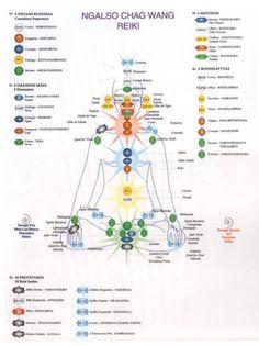 Reiki chart