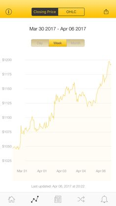 The latest Bitcoin Price Index is 1,192.73 USD http://www.coindesk.com/price/ via @CoinDesk App