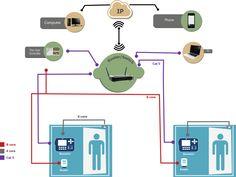 Biometric Bangalore
