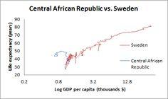 Central African Republic vs. Sweden