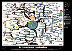 Leadership Skills Mind Map by Adam Sicinski
