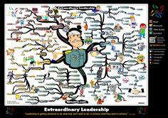 Leadership Skills Mind Map by Adam Sicinski